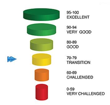 Core Score Assessments